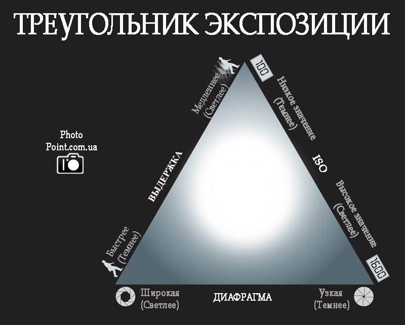 Треугольник экспозиции: диафрагма, выдержка и ISO