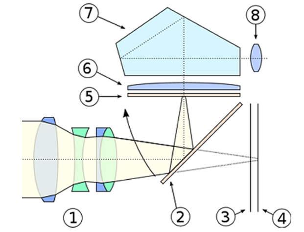 конструкция зеркального видоискателя